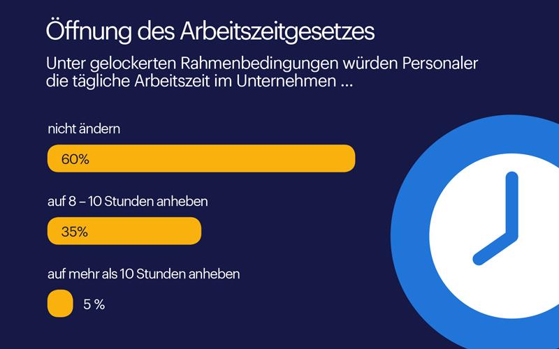 Wird die Arbeitszeit in Deutschland auf 10 Stunden steigen?
